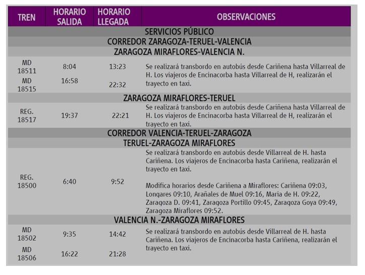 Este fin de semana comienzan las obras de ampliación del apartadero de la vía del tren en Cariñena. Cambios en la circulación